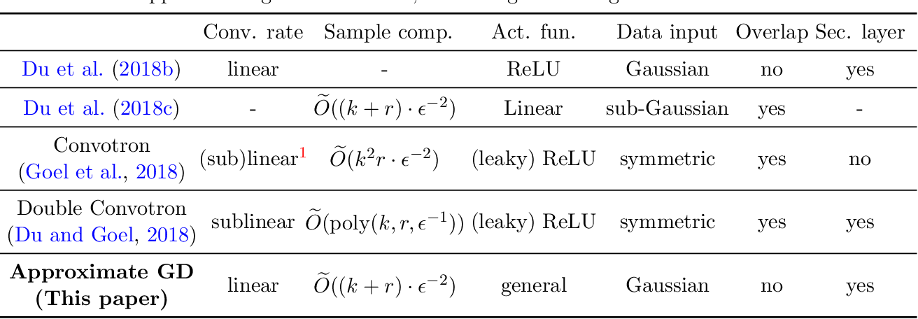 Figure 1 for Tight Sample Complexity of Learning One-hidden-layer Convolutional Neural Networks