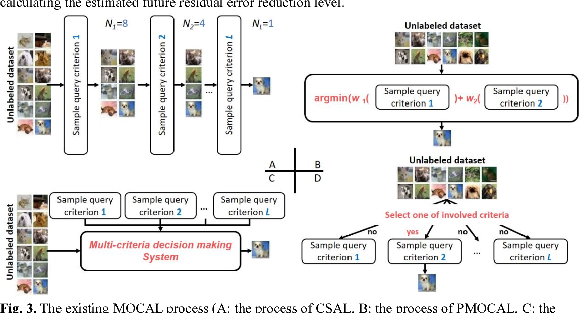Figure 4 for A novel active learning framework for classification: using weighted rank aggregation to achieve multiple query criteria
