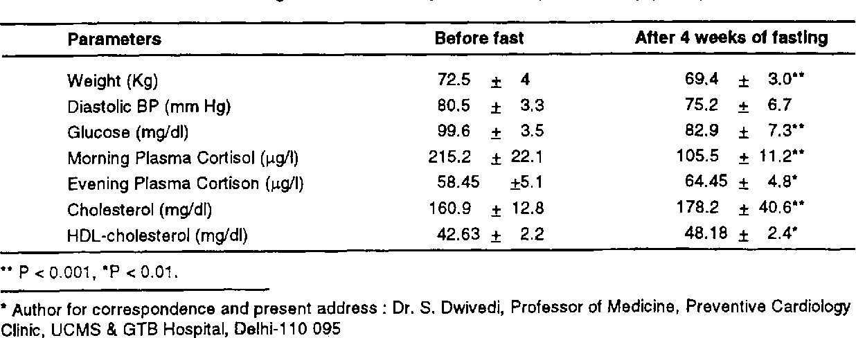Metabolic alterations during Ramadan fast - Semantic Scholar