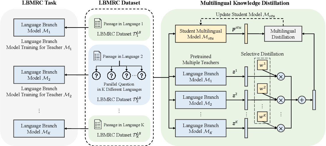 Figure 1 for Cross-lingual Machine Reading Comprehension with Language Branch Knowledge Distillation