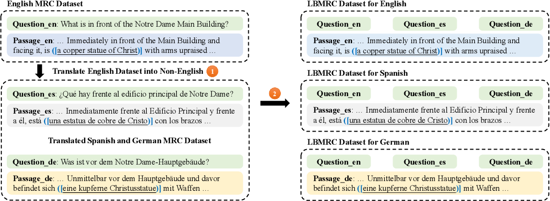 Figure 3 for Cross-lingual Machine Reading Comprehension with Language Branch Knowledge Distillation