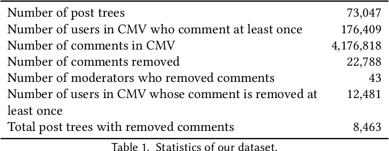 Figure 2 for Content Removal as a Moderation Strategy: Compliance and Other Outcomes in the ChangeMyView Community