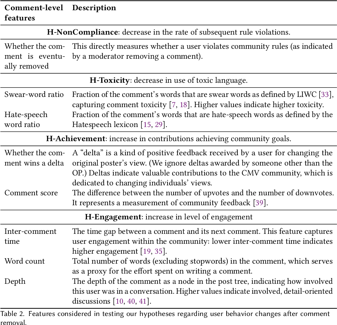 Figure 4 for Content Removal as a Moderation Strategy: Compliance and Other Outcomes in the ChangeMyView Community