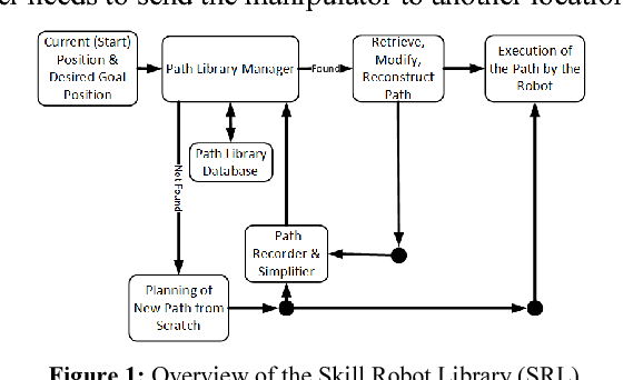 Skill robot library: Intelligent path planning framework for object