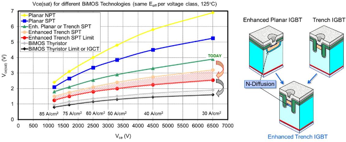 figure 2 from 3300 v hipak 2 modules with enhanced trench tspt rh semanticscholar org