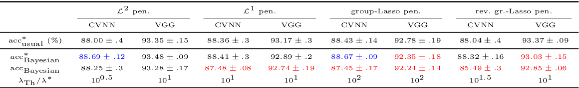Figure 3 for Interpreting a Penalty as the Influence of a Bayesian Prior