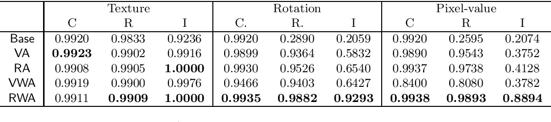 Figure 1 for Squared $\ell_2$ Norm as Consistency Loss for Leveraging Augmented Data to Learn Robust and Invariant Representations