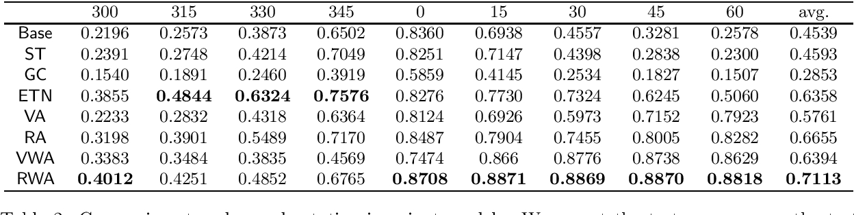 Figure 2 for Squared $\ell_2$ Norm as Consistency Loss for Leveraging Augmented Data to Learn Robust and Invariant Representations