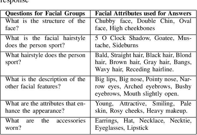 Figure 4 for Text2FaceGAN: Face Generation from Fine Grained Textual Descriptions