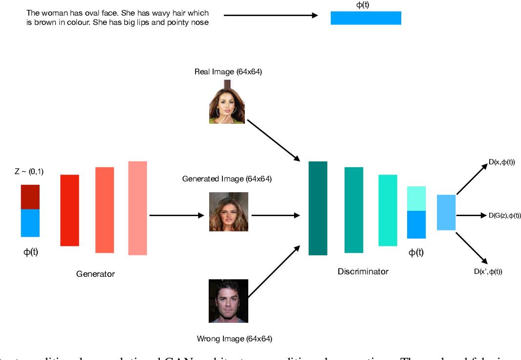 Figure 2 for Text2FaceGAN: Face Generation from Fine Grained Textual Descriptions