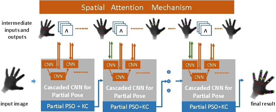 Figure 1 for Spatial Attention Deep Net with Partial PSO for Hierarchical Hybrid Hand Pose Estimation