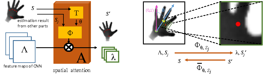 Figure 3 for Spatial Attention Deep Net with Partial PSO for Hierarchical Hybrid Hand Pose Estimation