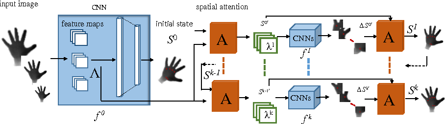 Figure 4 for Spatial Attention Deep Net with Partial PSO for Hierarchical Hybrid Hand Pose Estimation