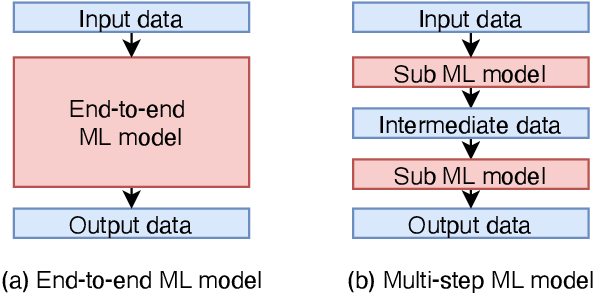 Figure 1 for An Improvement of Object Detection Performance using Multi-step Machine Learnings