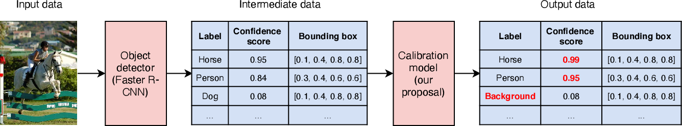 Figure 3 for An Improvement of Object Detection Performance using Multi-step Machine Learnings