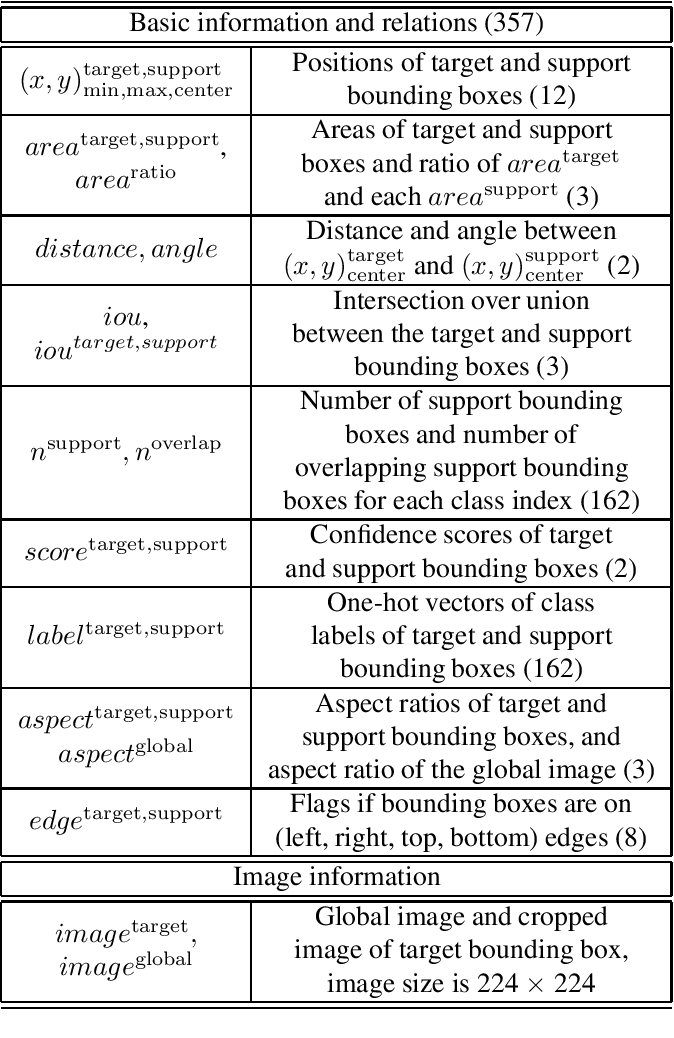 Figure 2 for An Improvement of Object Detection Performance using Multi-step Machine Learnings
