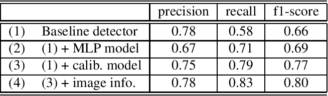 Figure 4 for An Improvement of Object Detection Performance using Multi-step Machine Learnings