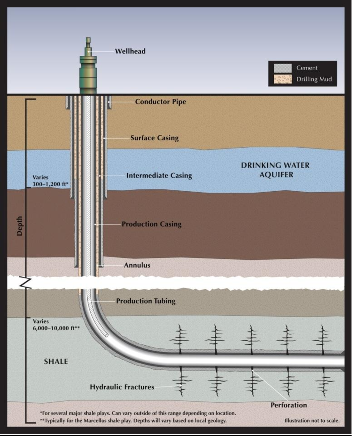 PDF] Hydraulic Fracturing and Shale Gas Production: Technology