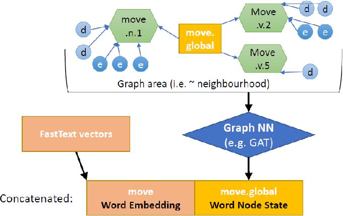 Figure 3 for Multi-Sense Language Modelling