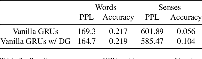 Figure 4 for Multi-Sense Language Modelling