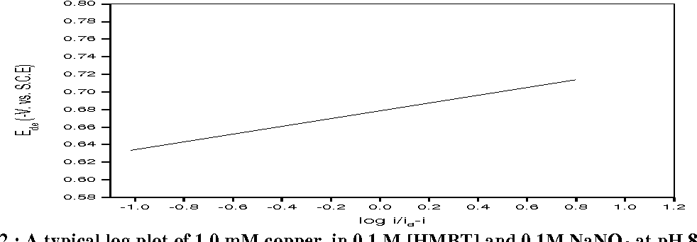 Fig. 2 : A typical log plot of 1.0 mM copper in 0.1 M [HMBT] and 0.1M NaNO3 at pH 8.