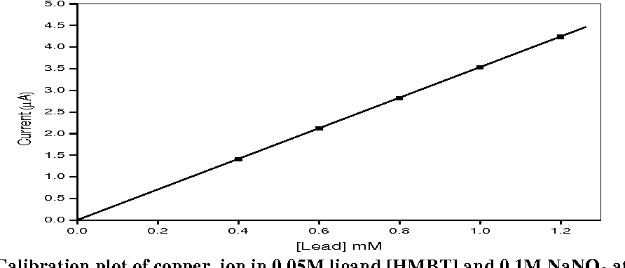 Fig. 6 : Calibration plot of copper ion in 0.05M ligand [HMBT] and 0.1M NaNO3 at pH 8.5