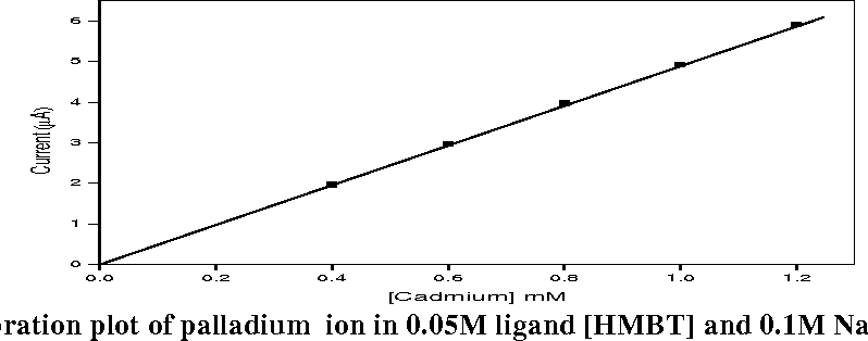 Fig. 8 : Calibration plot of palladium ion in 0.05M ligand [HMBT] and 0.1M NaNO3 at pH 8.5