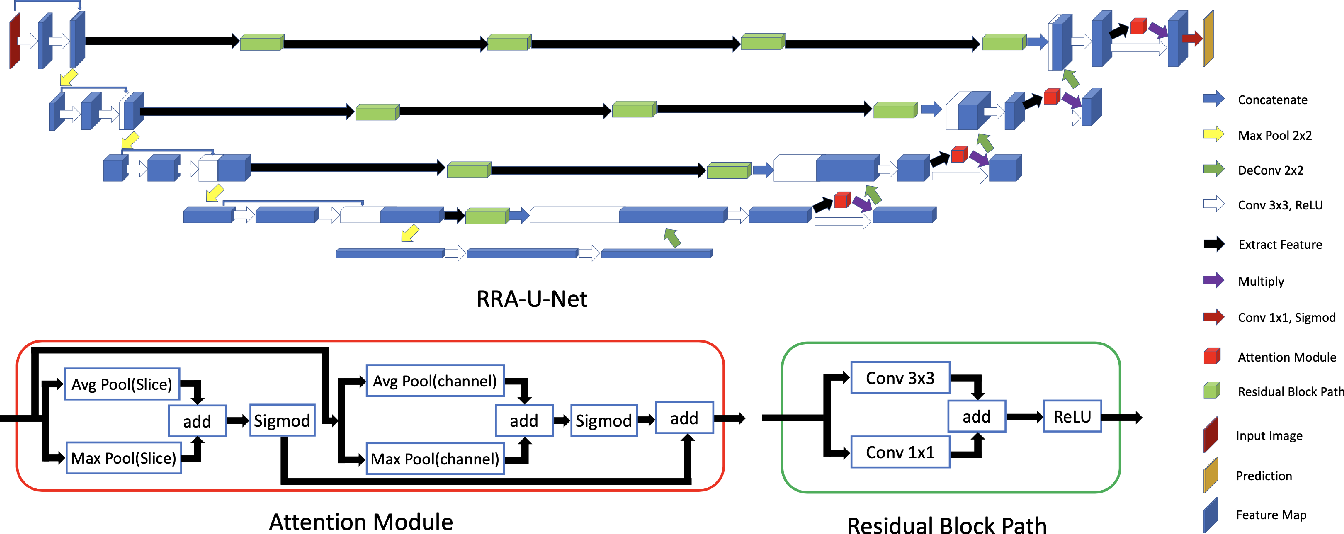 Figure 1 for RRA-U-Net: a Residual Encoder to Attention Decoder by Residual Connections Framework for Spine Segmentation under Noisy Labels