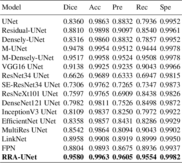 Figure 2 for RRA-U-Net: a Residual Encoder to Attention Decoder by Residual Connections Framework for Spine Segmentation under Noisy Labels