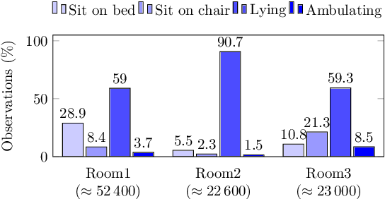 Figure 4 for Learning from Imbalanced Multiclass Sequential Data Streams Using Dynamically Weighted Conditional Random Fields