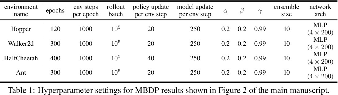 Figure 2 for MBDP: A Model-based Approach to Achieve both Robustness and Sample Efficiency via Double Dropout Planning