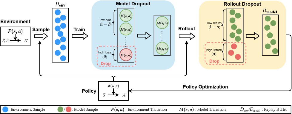 Figure 1 for MBDP: A Model-based Approach to Achieve both Robustness and Sample Efficiency via Double Dropout Planning