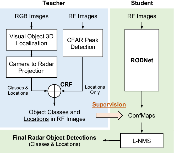 Figure 1 for RODNet: A Real-Time Radar Object Detection Network Cross-Supervised by Camera-Radar Fused Object 3D Localization