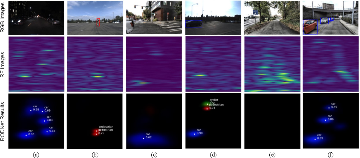 Figure 3 for RODNet: A Real-Time Radar Object Detection Network Cross-Supervised by Camera-Radar Fused Object 3D Localization