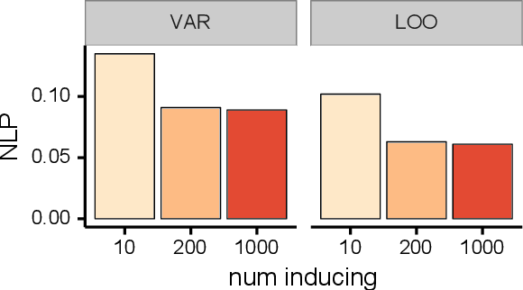 Figure 2 for AutoGP: Exploring the Capabilities and Limitations of Gaussian Process Models