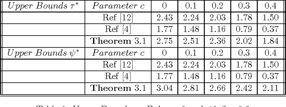Table 1: Upper Bounds on Delays τ∗ and ψ∗ β = 0.2
