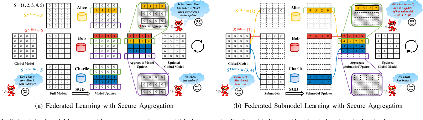 Figure 2 for Secure Federated Submodel Learning