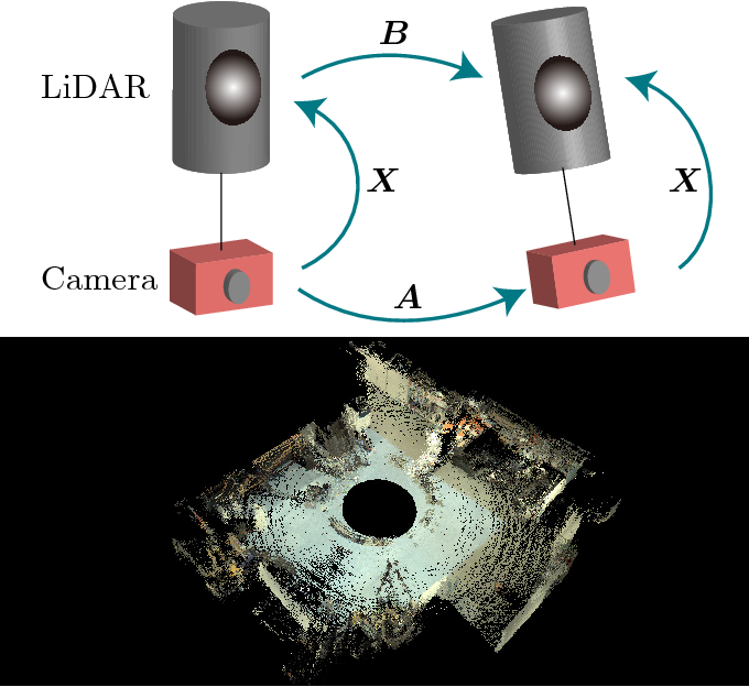 Figure 1 for LiDAR and Camera Calibration using Motion Estimated by Sensor Fusion Odometry