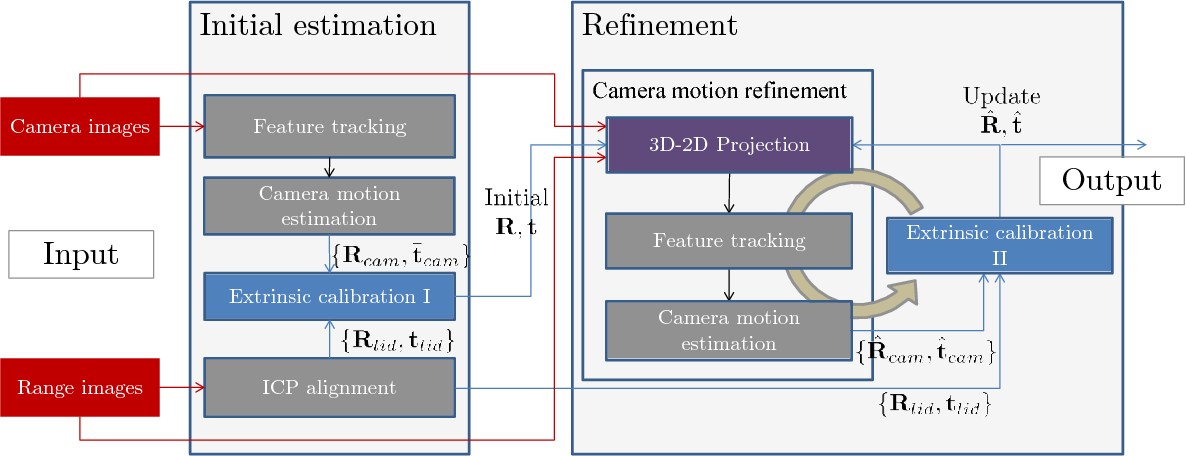 Figure 2 for LiDAR and Camera Calibration using Motion Estimated by Sensor Fusion Odometry