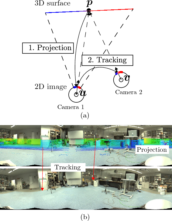 Figure 3 for LiDAR and Camera Calibration using Motion Estimated by Sensor Fusion Odometry