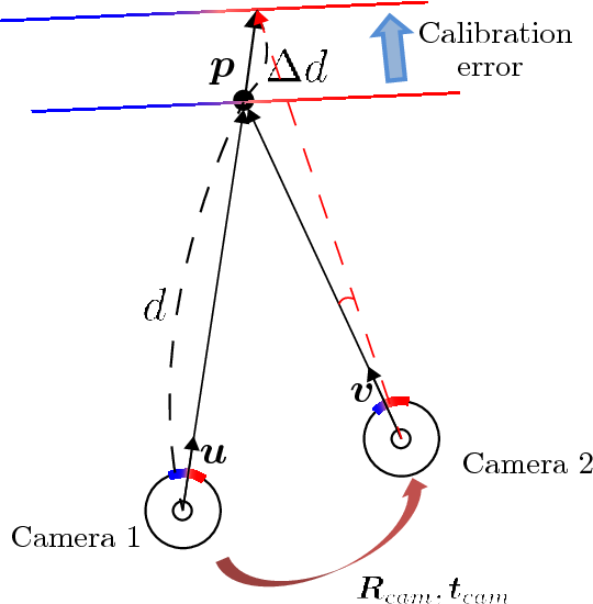 Figure 4 for LiDAR and Camera Calibration using Motion Estimated by Sensor Fusion Odometry