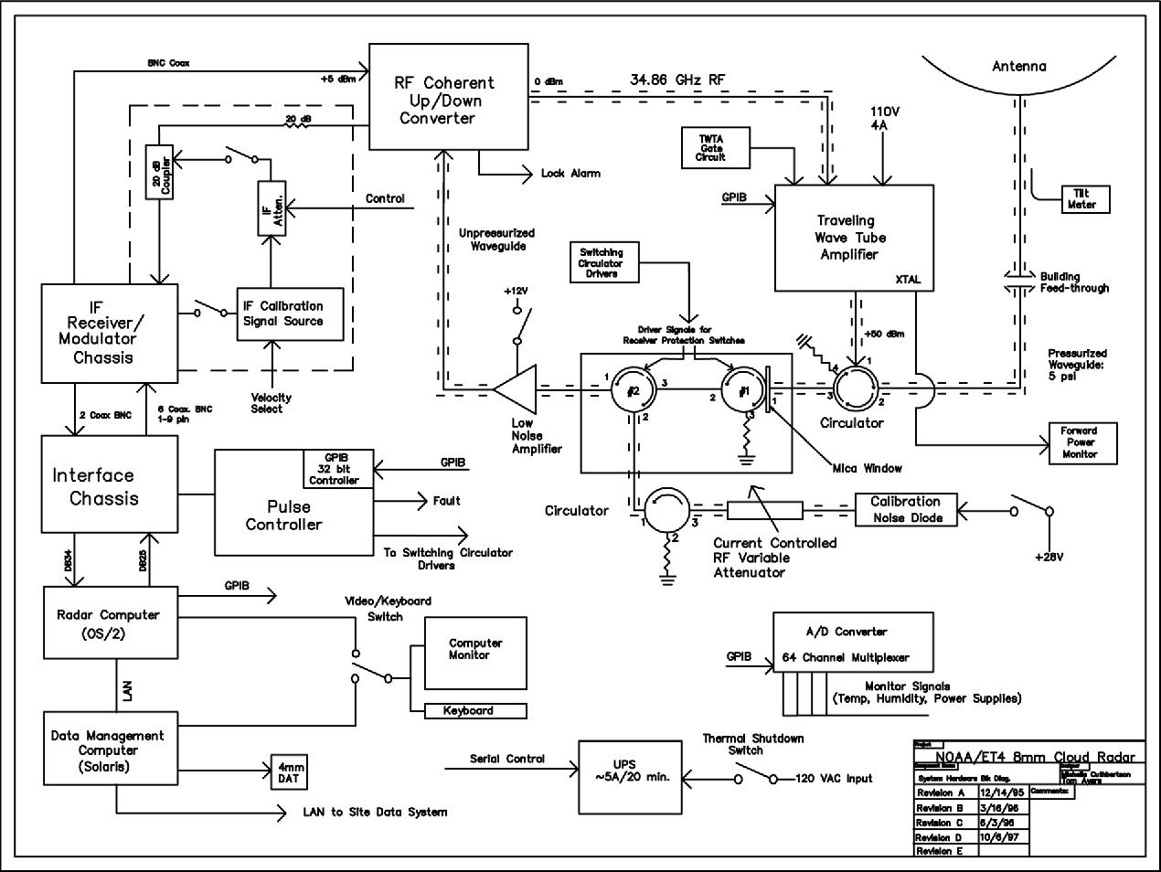 Block diagram of the NOAA ETL-designed ARM MMCR.
