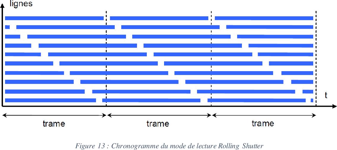 Figure 41 From Conception Dun Convertisseur Analogique