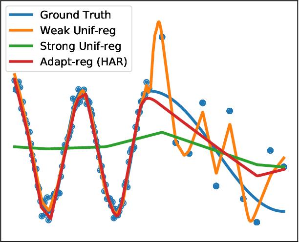 Figure 1 for Heteroskedastic and Imbalanced Deep Learning with Adaptive Regularization