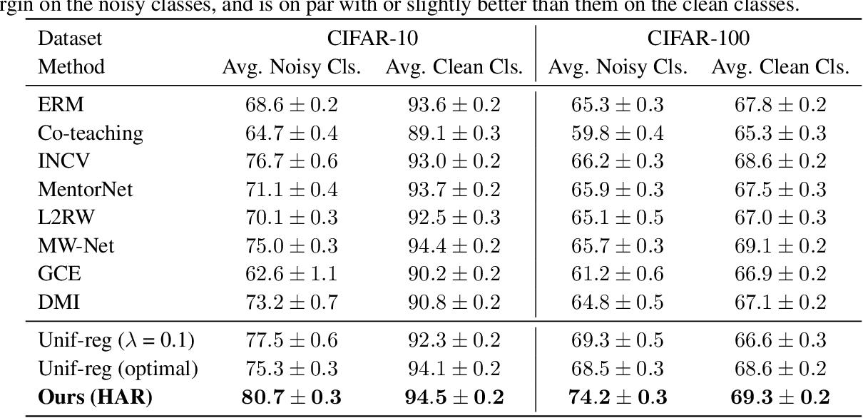 Figure 2 for Heteroskedastic and Imbalanced Deep Learning with Adaptive Regularization