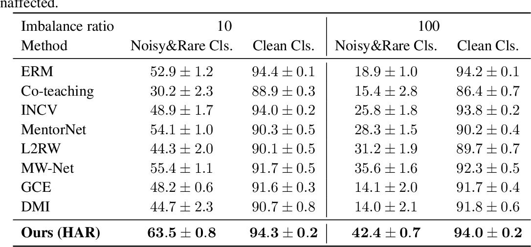 Figure 3 for Heteroskedastic and Imbalanced Deep Learning with Adaptive Regularization