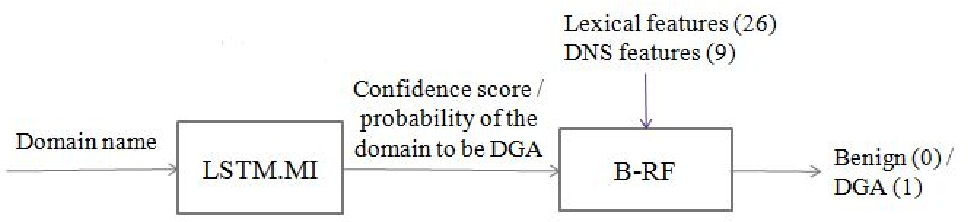 Figure 2 for Inline Detection of DGA Domains Using Side Information