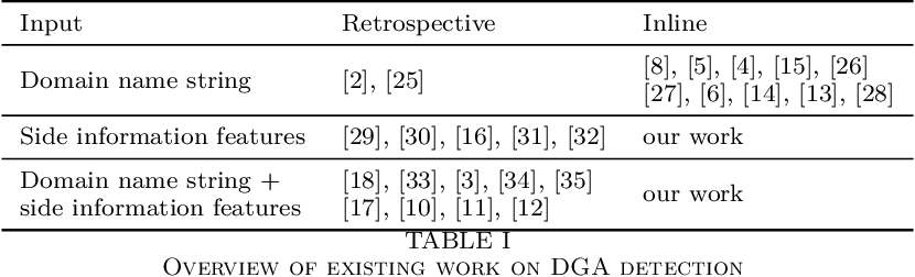 Figure 3 for Inline Detection of DGA Domains Using Side Information