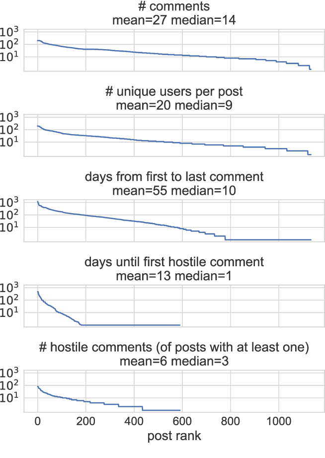 Figure 2 for Forecasting the presence and intensity of hostility on Instagram using linguistic and social features