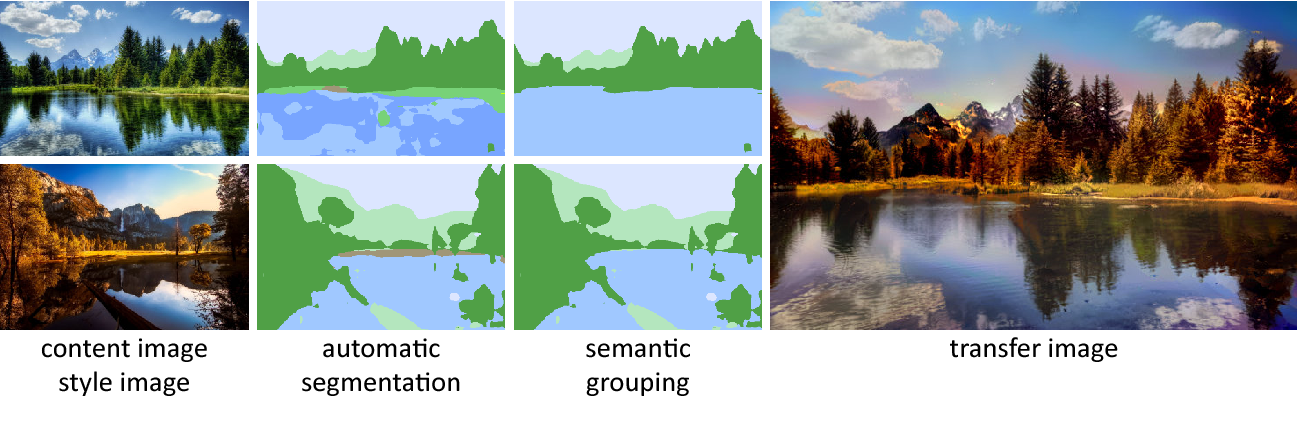 Figure 1 for Automated Deep Photo Style Transfer